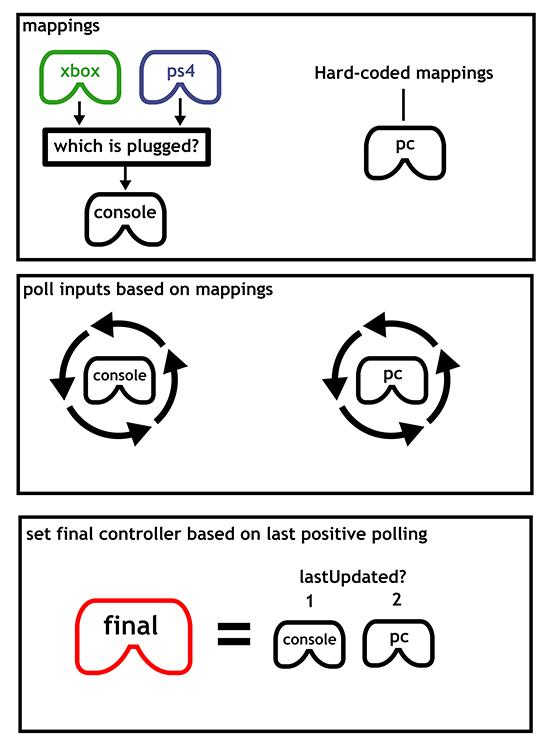 inputsystemdiagram2.png
